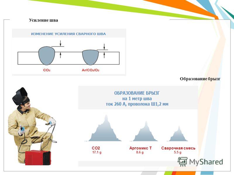 Усиление шва Образование брызг СО2 Аргомикс Т Сварочная смесь 17.1 g 8.6 g 5.5 g
