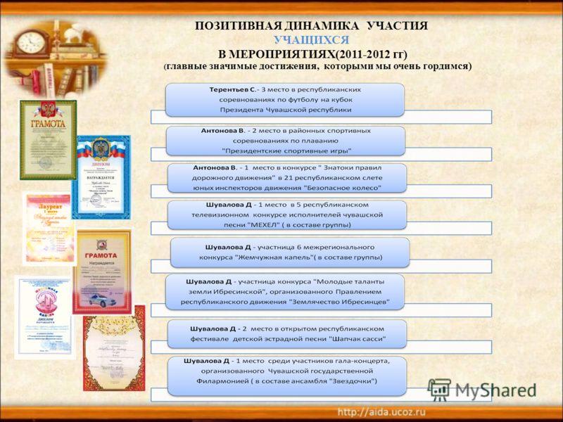 ПОЗИТИВНАЯ ДИНАМИКА УЧАСТИЯ УЧАЩИХСЯ В МЕРОПРИЯТИЯХ(2011-2012 гг) ( главные значимые достижения, которыми мы очень гордимся)