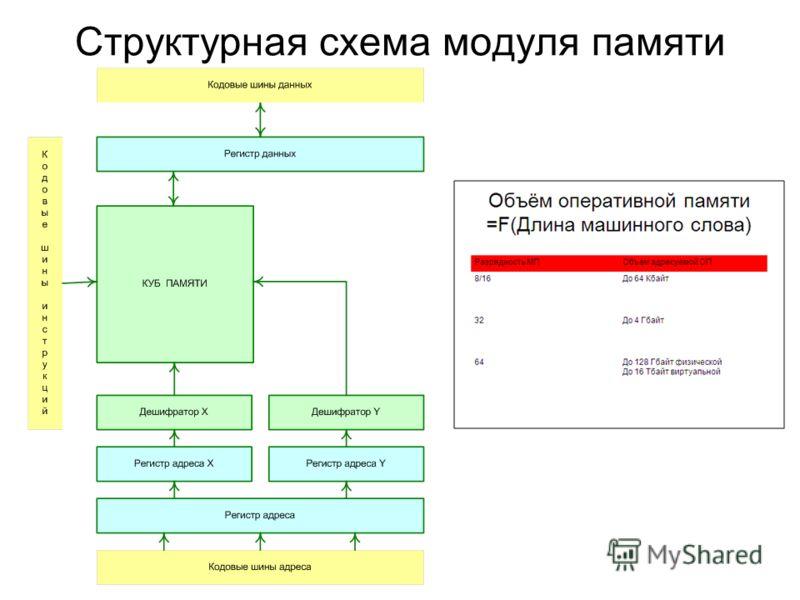 Структурная схема модуля памяти