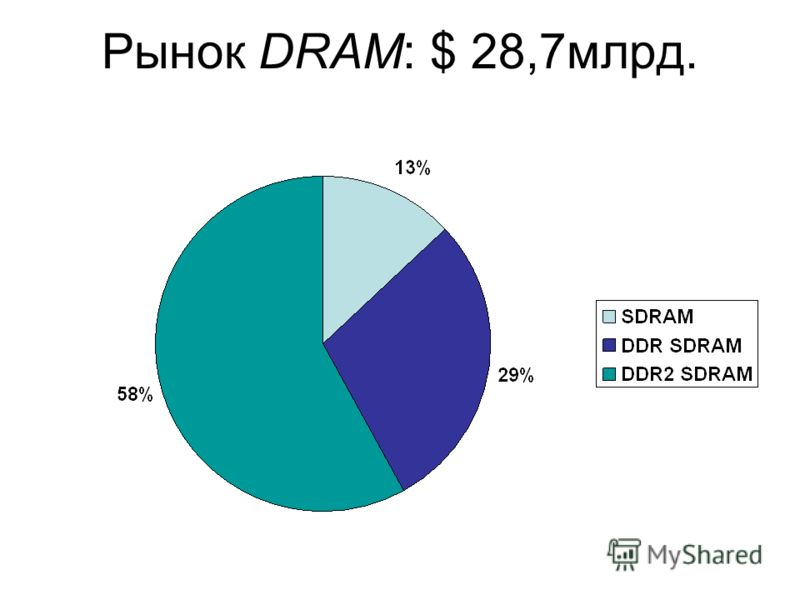 Рынок DRAM: $ 28,7млрд.