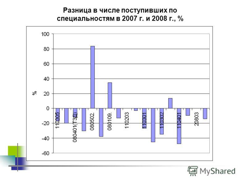 Разница в числе поступивших по специальностям в 2007 г. и 2008 г., %