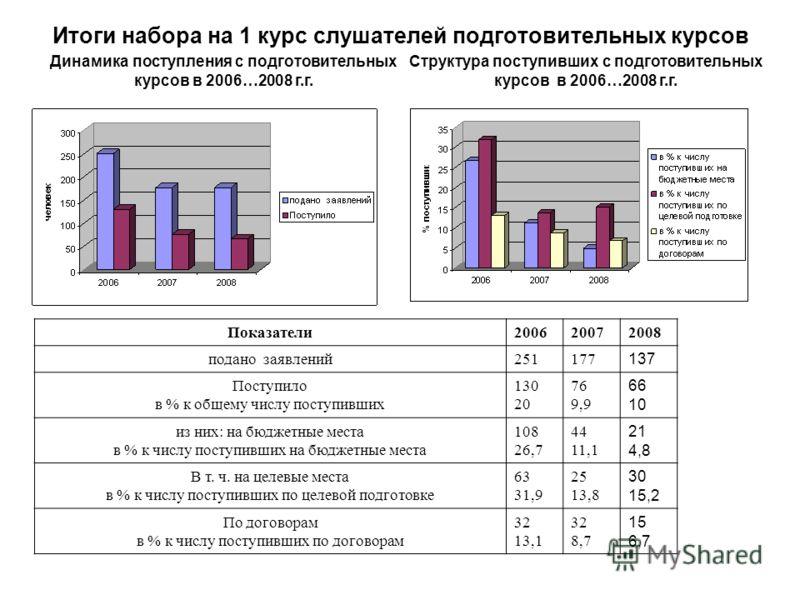Итоги набора на 1 курс слушателей подготовительных курсов Показатели200620072008 подано заявлений251177 137 Поступило в % к общему числу поступивших 130 20 76 9,9 66 10 из них: на бюджетные места в % к числу поступивших на бюджетные места 108 26,7 44