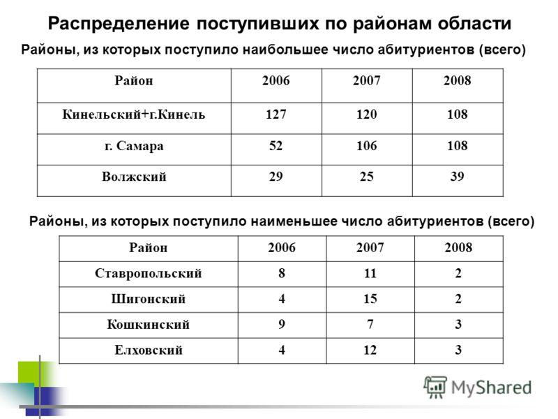 Распределение поступивших по районам области Район200620072008 Кинельский+г.Кинель127120108 г. Самара52106108 Волжский292539 Районы, из которых поступило наибольшее число абитуриентов (всего) Районы, из которых поступило наименьшее число абитуриентов
