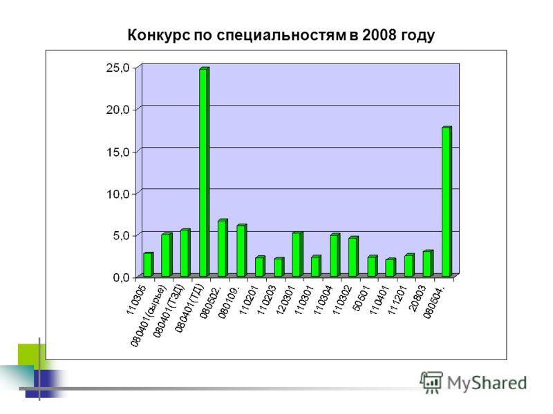 Конкурс по специальностям в 2008 году