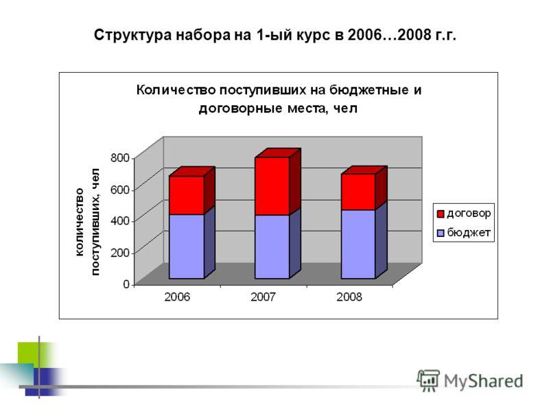 Структура набора на 1-ый курс в 2006…2008 г.г.