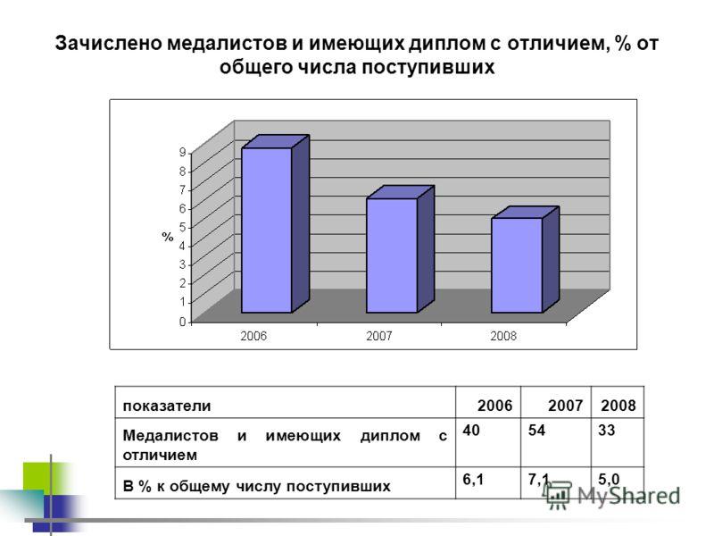 Зачислено медалистов и имеющих диплом с отличием, % от общего числа поступивших показатели200620072008 Медалистов и имеющих диплом с отличием 405433 В % к общему числу поступивших 6,17,15,0