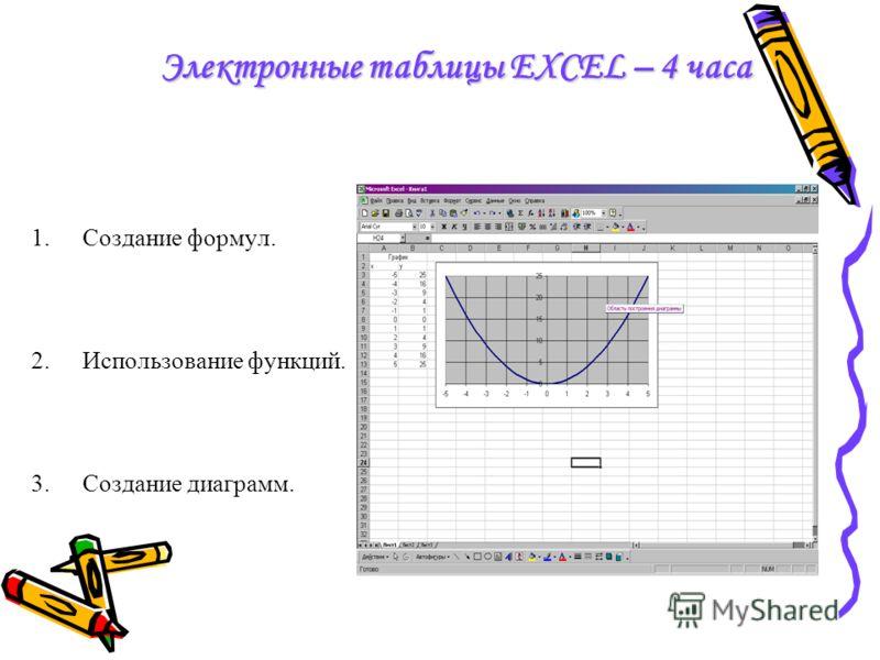 Электронные таблицы EXCEL – 4 часа 1.Создание формул. 2.Использование функций. 3.Создание диаграмм.