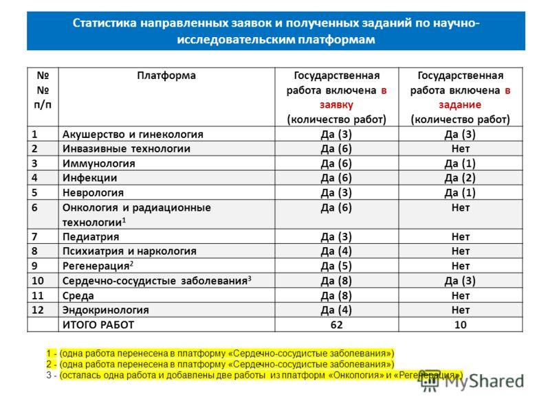 п/п ПлатформаГосударственная работа включена в заявку (количество работ) Государственная работа включена в задание (количество работ) 1Акушерство и гинекологияДа (3) 2Инвазивные технологииДа (6)Нет 3ИммунологияДа (6)Да (1) 4ИнфекцииДа (6)Да (2) 5Невр