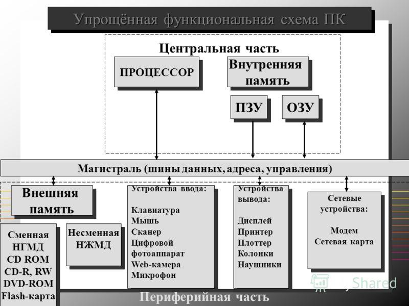 RW DVD-ROM Flash-карта ПЗУ