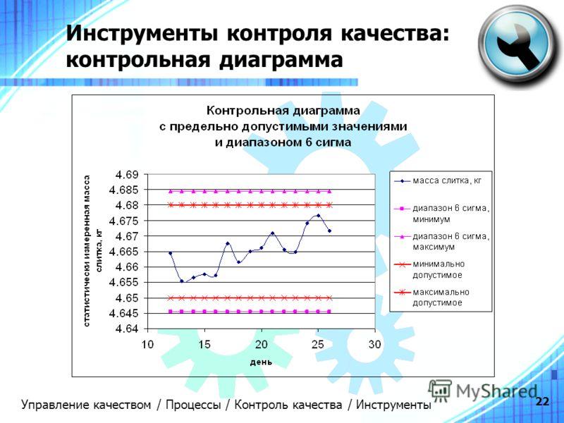 22 Инструменты контроля качества: контрольная диаграмма Управление качеством / Процессы / Контроль качества / Инструменты