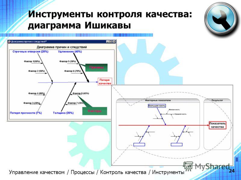 24 Инструменты контроля качества: диаграмма Ишикавы Управление качеством / Процессы / Контроль качества / Инструменты