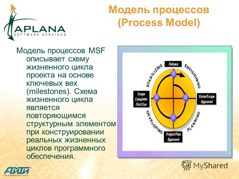 Модель процессов (Process Model) Модель процессов MSF описывает схему жизненного цикла проекта на основе ключевых вех (milestones). Схема жизненного цикла является повторяющимся структурным элементом при конструировании реальных жизненных циклов прог