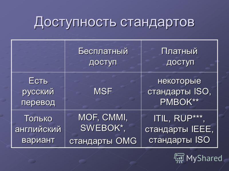 Доступность стандартов Бесплатный доступ Платный доступ Есть русский перевод MSF некоторые стандарты ISO, PMBOK** Только английский вариант MOF, CMMI, SWEBOK*, стандарты OMG ITIL, RUP***, стандарты IEEE, стандарты ISO