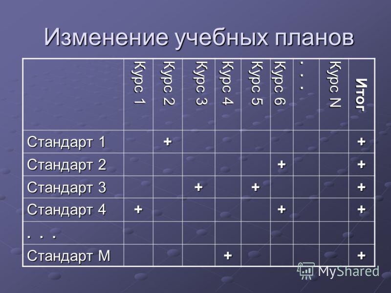 Изменение учебных планов Курс 1 Курс 2 Курс 3 Курс 4 Курс 5 Курс 6... Курс N Итог Стандарт 1 ++ Стандарт 2 ++ Стандарт 3 +++ Стандарт 4 +++... Стандарт М ++