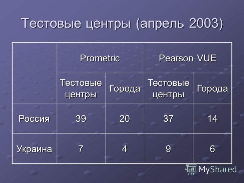 Тестовые центры (апрель 2003) Prometric Pearson VUE Тестовые центры Города Города Россия39203714 Украина7496