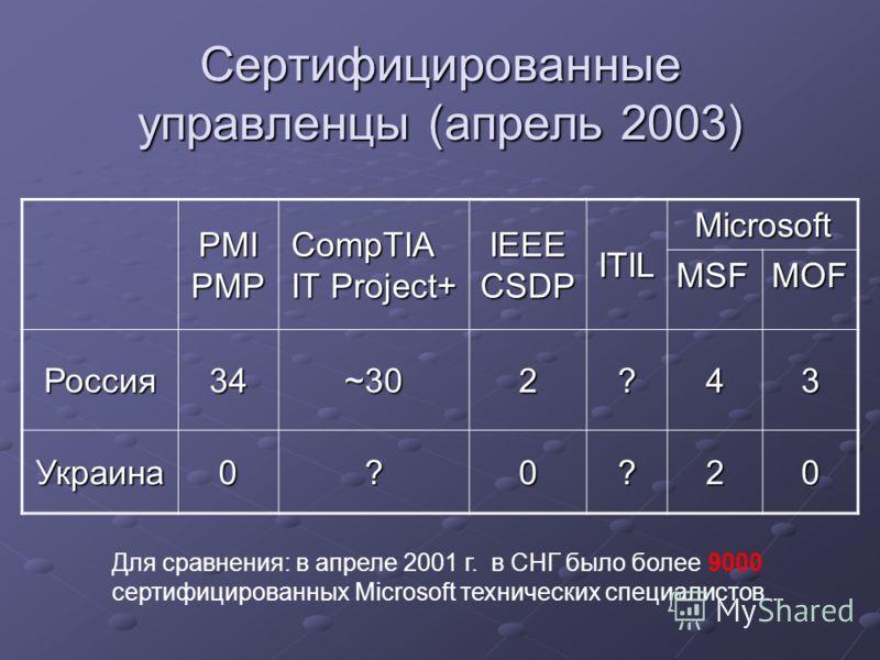 Сертифицированные управленцы (апрель 2003) PMI PMP CompTIA IT Project+ IEEE CSDP ITIL Microsoft MSFMOF Россия34~302?43 Украина0?0?20 Для сравнения: в апреле 2001 г. в СНГ было более 9000 сертифицированных Microsoft технических специалистов...