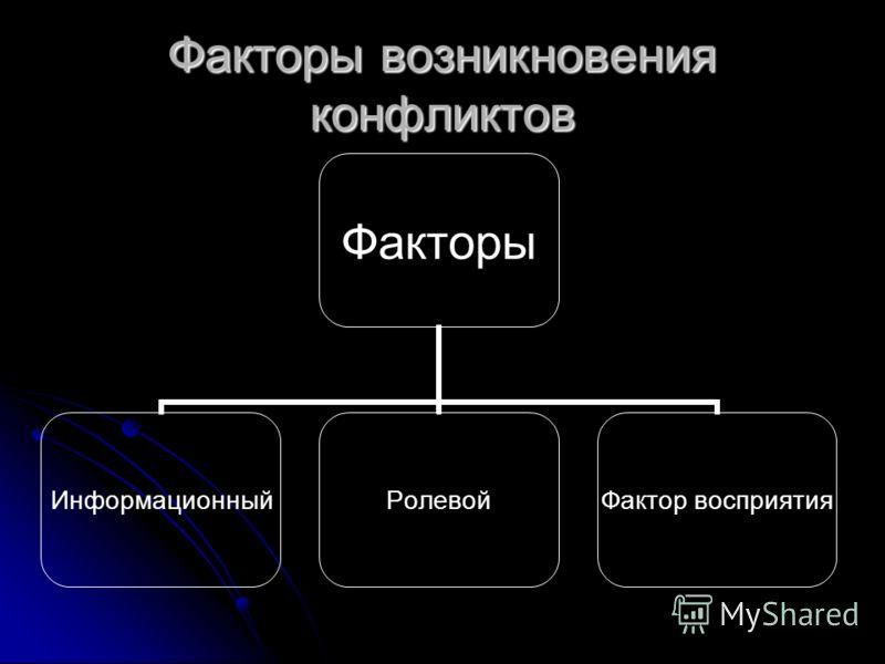 Факторы возникновения конфликтов Факторы ИнформационныйРолевой Фактор восприятия
