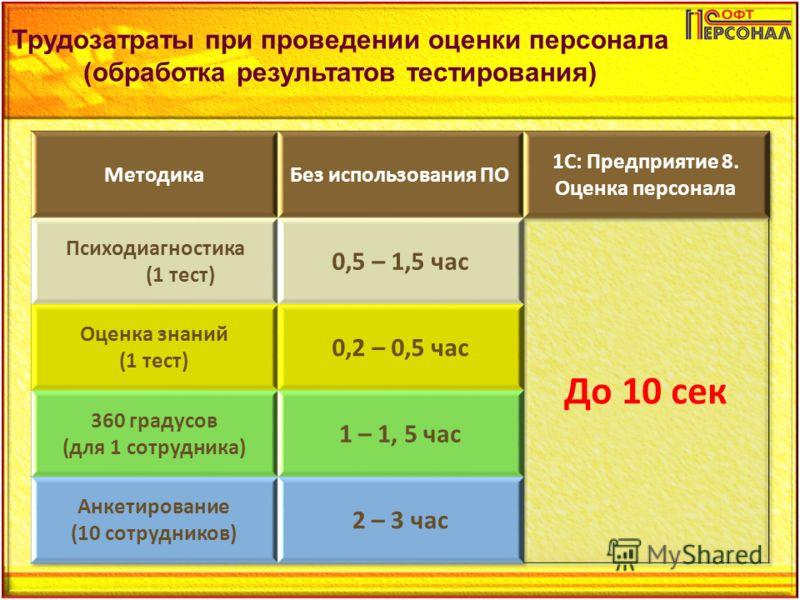 Трудозатраты при проведении оценки персонала (обработка результатов тестирования)