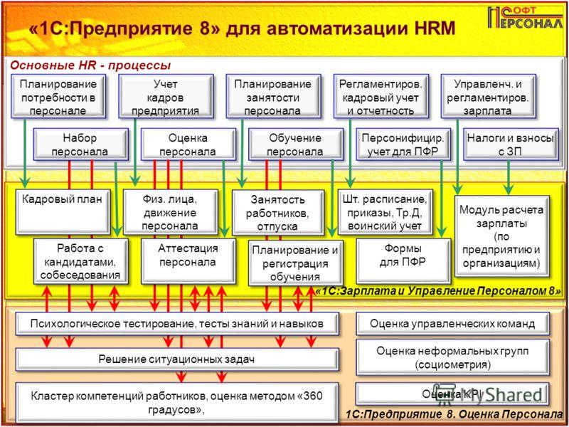 «1С:Предприятие 8» для автоматизации HRM 7 Основные HR - процессы «1С:Зарплата и Управление Персоналом 8» 1С:Предприятие 8. Оценка Персонала Планирование потребности в персонале Набор персонала Набор персонала Учет кадров предприятия Учет кадров пред