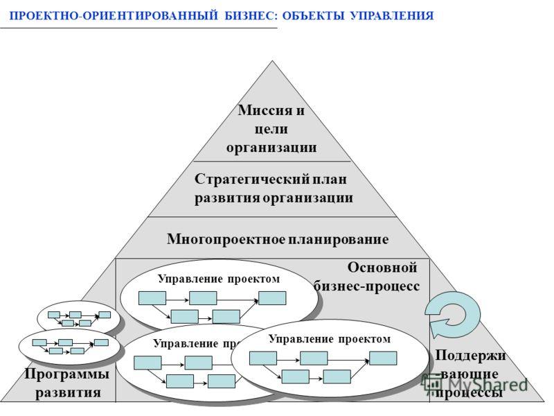 Стратегический план развития предприятия
