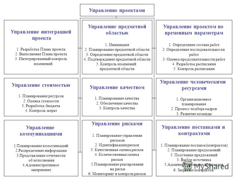 Управление проектами Управление интеграцией проекта 1. Разработка Плана проекта 2. Выполнение Плана проекта 3. Интегрированный контроль изменений Управление предметной областью 1. Инициация 2. Планирование предметной области 3. Определение предметной