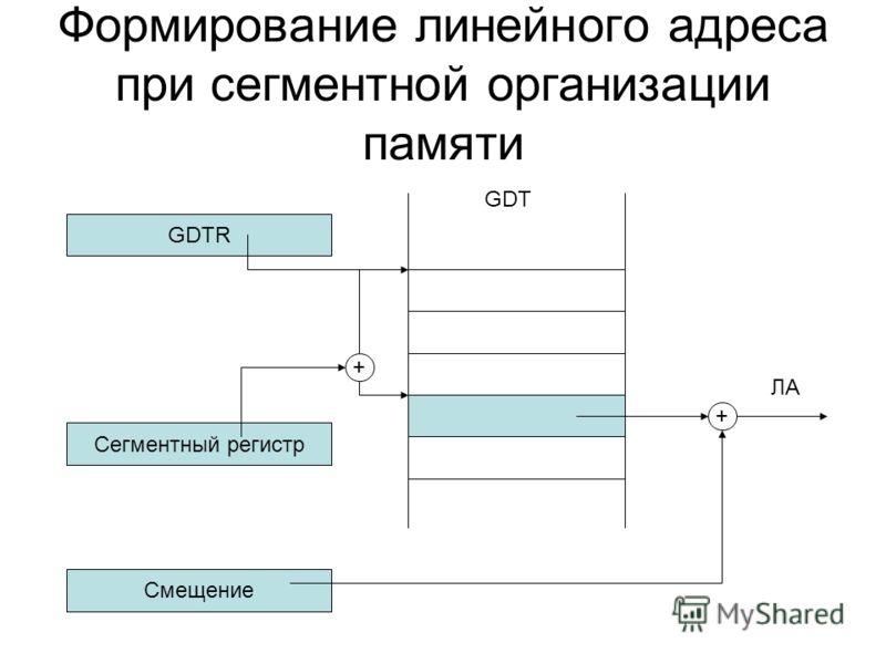 Формирование линейного адреса при сегментной организации памяти GDTR Сегментный регистр GDT + + Смещение ЛА