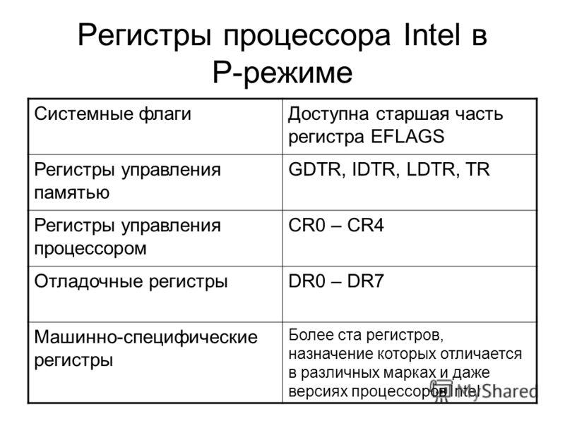 Регистры процессора Intel в Р-режиме Системные флагиДоступна старшая часть регистра EFLAGS Регистры управления памятью GDTR, IDTR, LDTR, TR Регистры управления процессором CR0 – CR4 Отладочные регистрыDR0 – DR7 Машинно-специфические регистры Более ст