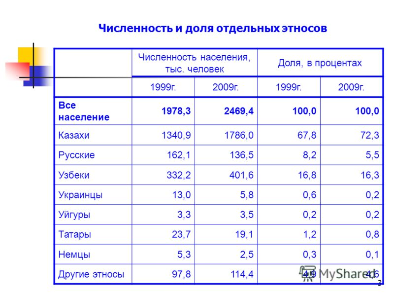3 Численность и доля отдельных этносов Численность населения, тыс. человек Доля, в процентах 1999г.2009г.1999г.2009г. Все население 1978,32469,4100,0 Казахи1340,91786,067,872,3 Русские162,1136,58,25,5 Узбеки332,2401,616,816,3 Украинцы13,05,80,60,2 Уй