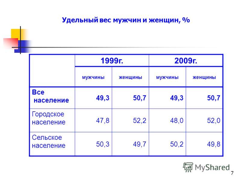 7 Удельный вес мужчин и женщин, % 1999г.2009г. мужчиныженщинымужчиныженщины Все население 49,350,749,350,7 Городское население 47,852,248,052,0 Сельское население 50,349,750,249,8