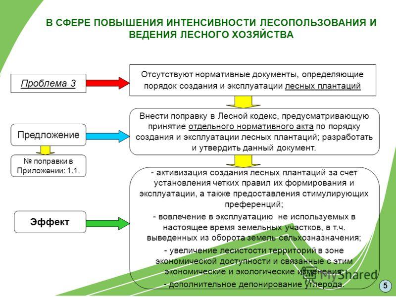 В СФЕРЕ ПОВЫШЕНИЯ ИНТЕНСИВНОСТИ ЛЕСОПОЛЬЗОВАНИЯ И ВЕДЕНИЯ ЛЕСНОГО ХОЗЯЙСТВА Отсутствуют нормативные документы, определяющие порядок создания и эксплуатации лесных плантаций Предложение Эффект Проблема 3 Внести поправку в Лесной кодекс, предусматриваю