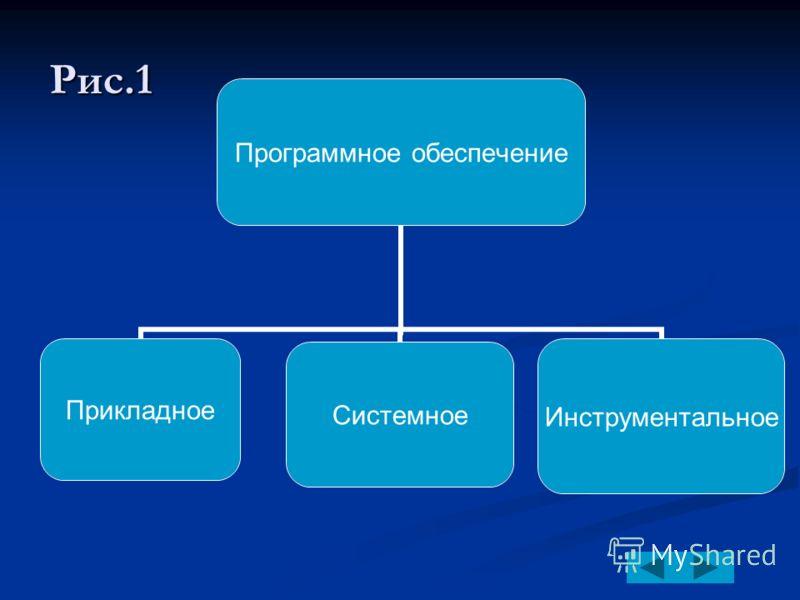 Классификация ПО Все программы, работающие на компьютере можно условно разделить на три вида (рис. 1.):(рис. 1.): прикладные программы, непосредственно обеспечивающие выполнение необходимых пользователям работ; прикладные программы системные программ