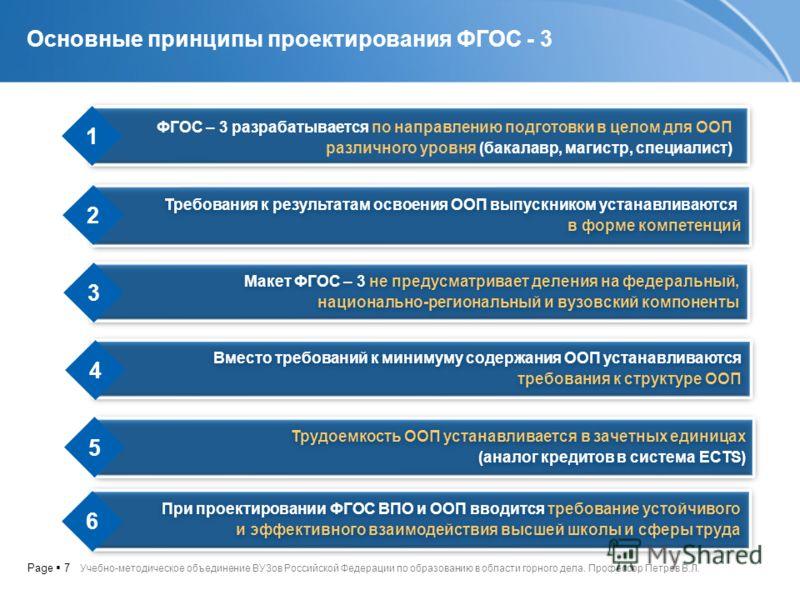 Page 7 Требования к результатам освоения ООП выпускником устанавливаются в форме компетенций Требования к результатам освоения ООП выпускником устанавливаются в форме компетенций Основные принципы проектирования ФГОС - 3 Учебно-методическое объединен