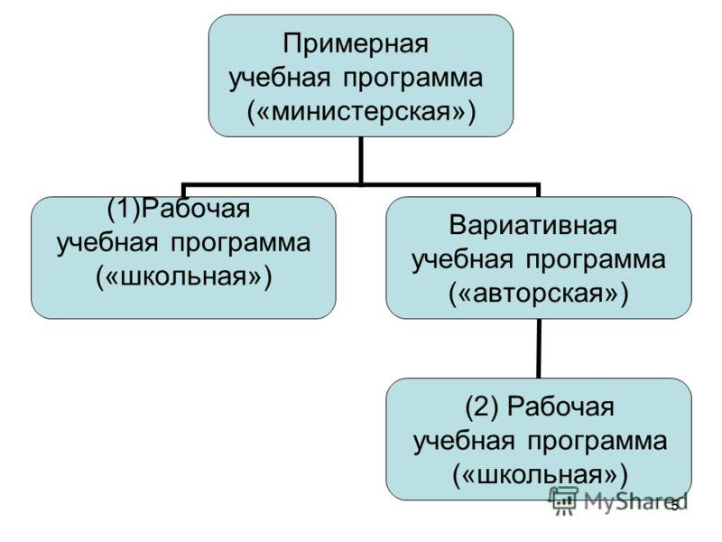 5 Примерная учебная программа («министерская») (1)Рабочая учебная программа («школьная») Вариативная учебная программа («авторская») (2) Рабочая учебная программа («школьная»)