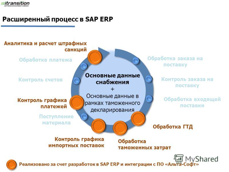 Обработка заказа на поставку Поступление материала Контроль заказа на поставку Обработка платежа Контроль счетов Обработка входящей поставки Расширенный процесс в SAP ERP Основные данные снабжения + Основные данные в рамках таможенного декларирования