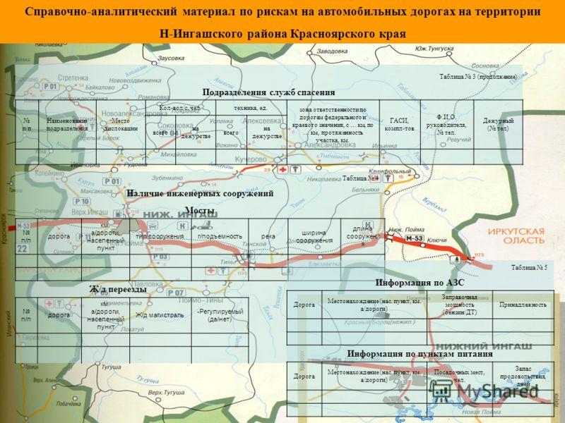 Таблица 3 (продолжение) Подразделения служб спасения п/п Наименование подразделения Место дислокации Кол-вол/с, чел.техника, ед. зона ответственности по дорогам федерального и краевого значения, с … км, по … км, протяженность участка, км. ГАСИ, компл