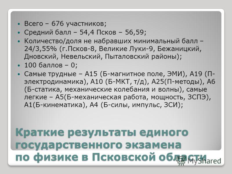 Краткие результаты единого государственного экзамена по физике в Псковской области Всего – 676 участников; Средний балл – 54,4 Псков – 56,59; Количество/доля не набравших минимальный балл – 24/3,55% (г.Псков-8, Великие Луки-9, Бежаницкий, Дновский, Н
