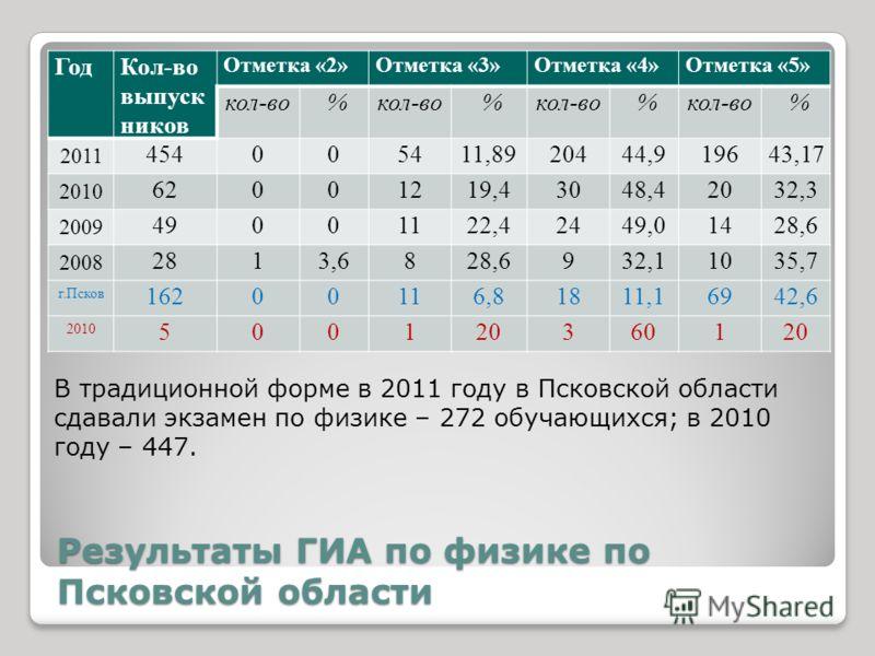 Результаты ГИА по физике по Псковской области ГодКол-во выпуск ников Отметка «2»Отметка «3»Отметка «4»Отметка «5» кол-во % % % % 2011 454005411,8920444,919643,17 2010 62001219,43048,42032,3 2009 49001122,42449,01428,6 2008 2813,6828,6932,11035,7 г.Пс