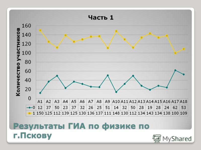 Результаты ГИА по физике по г.Пскову