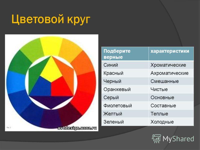 Цветовой круг Подберите верные характеристики СинийХроматические КрасныйАхроматические ЧерныйСмешанные ОранжевыйЧистые СерыйОсновные ФиолетовыйСоставные ЖелтыйТеплые ЗеленыйХолодные