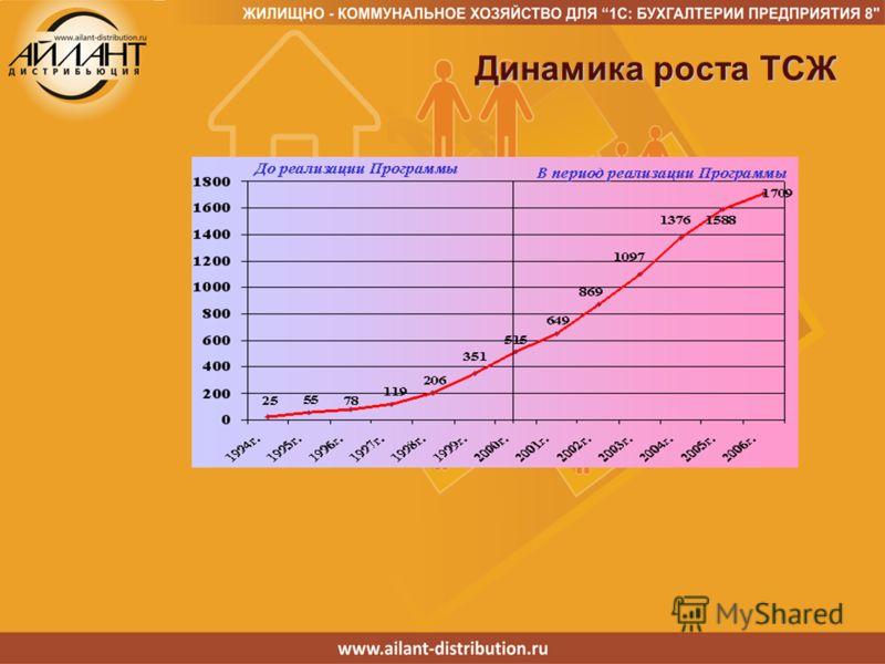 Динамика роста ТСЖ