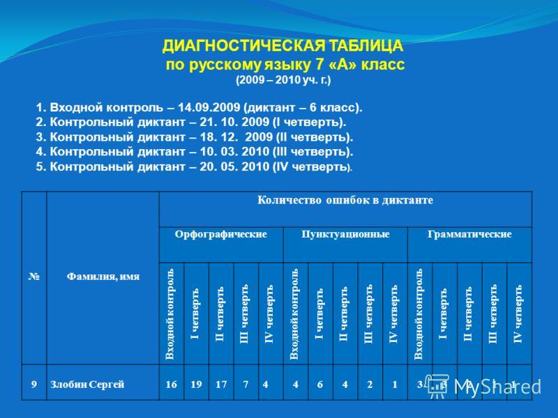 Мониторинг по русскому языку 7 класс