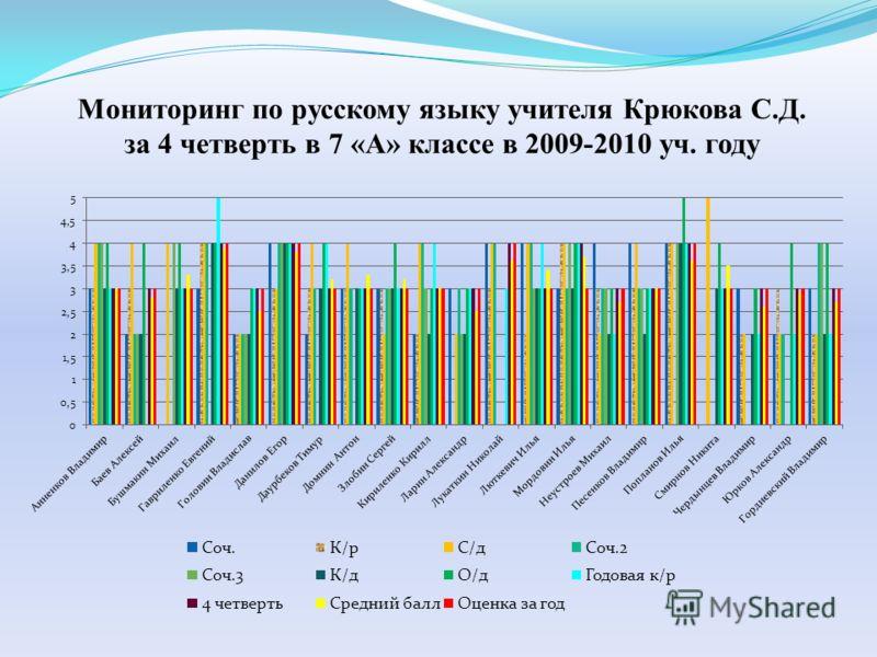 Мониторинг по русскому языку учителя Крюкова С.Д. за 4 четверть в 7 «А» классе в 2009-2010 уч. году
