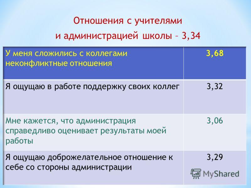 Отношения с учителями и администрацией школы – 3,34