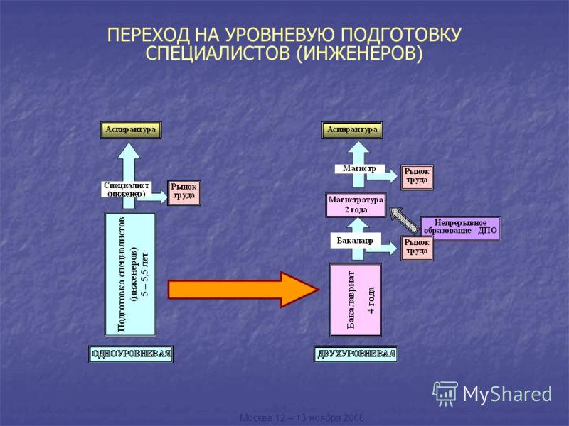 ПЕРЕХОД НА УРОВНЕВУЮ ПОДГОТОВКУ СПЕЦИАЛИСТОВ (ИНЖЕНЕРОВ) Москва 12 – 13 ноября 2008