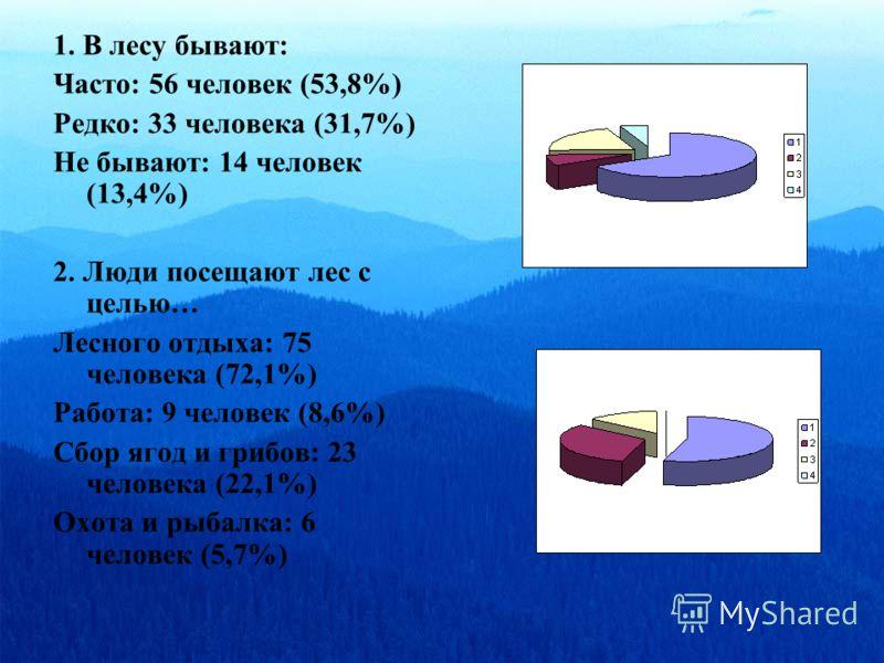 1. В лесу бывают: Часто: 56 человек (53,8%) Редко: 33 человека (31,7%) Не бывают: 14 человек (13,4%) 2. Люди посещают лес с целью… Лесного отдыха: 75 человека (72,1%) Работа: 9 человек (8,6%) Сбор ягод и грибов: 23 человека (22,1%) Охота и рыбалка: 6