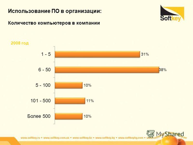 Использование ПО в организации: Количество компьютеров в компании 2008 год