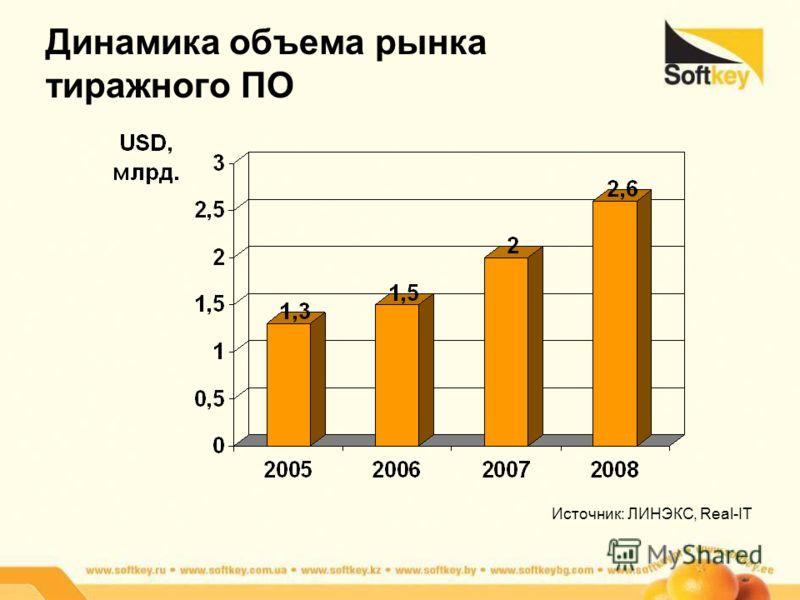 Динамика объема рынка тиражного ПО Источник: ЛИНЭКС, Real-IT
