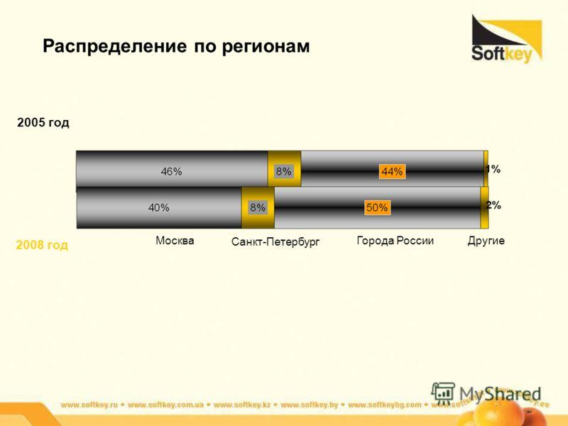 Распределение по регионам 2005 год 2008 год Москва Санкт-Петербург Города РоссииДругие