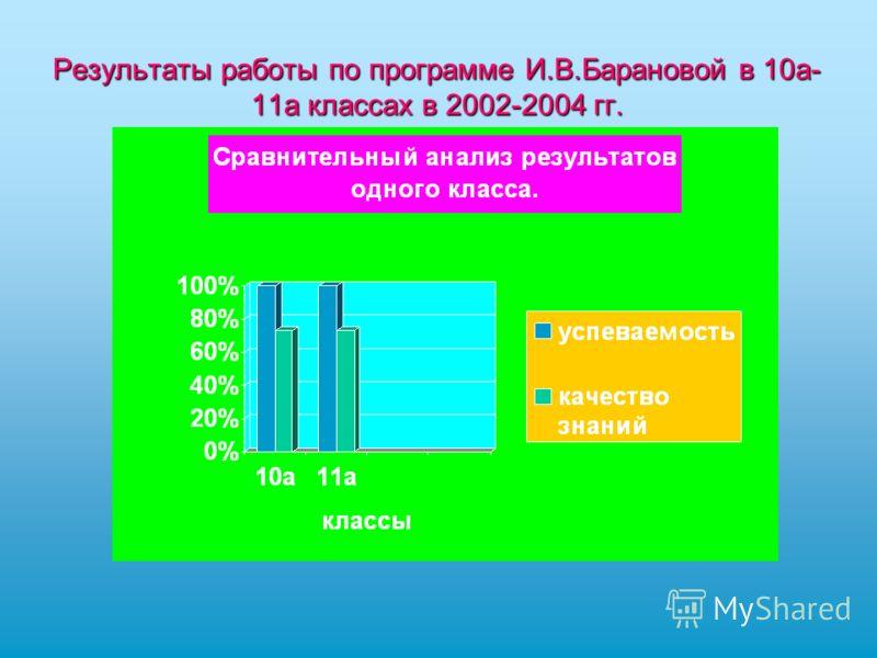 Результаты работы по программе И.В.Барановой в 10а- 11а классах в 2002-2004 гг.