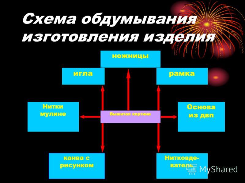 Схема обдумывания изготовления